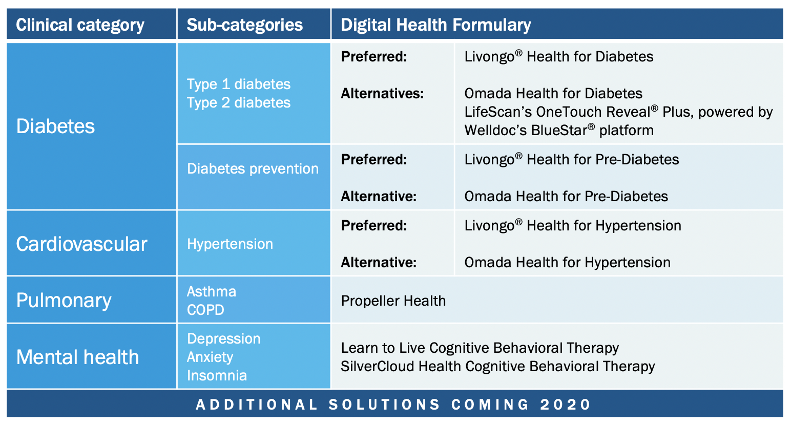 Digital Health Formulary Approved Vendors