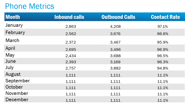 Phone Metrics