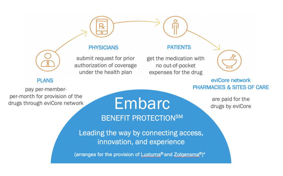 Embarc Benefit Protection